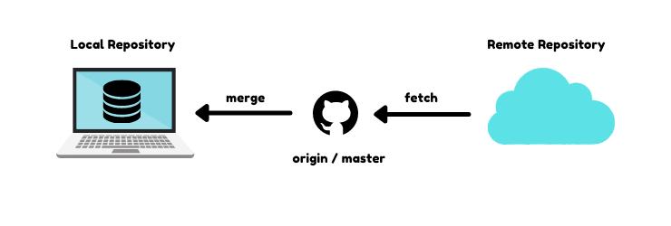 Git Fetch Visual Guide
