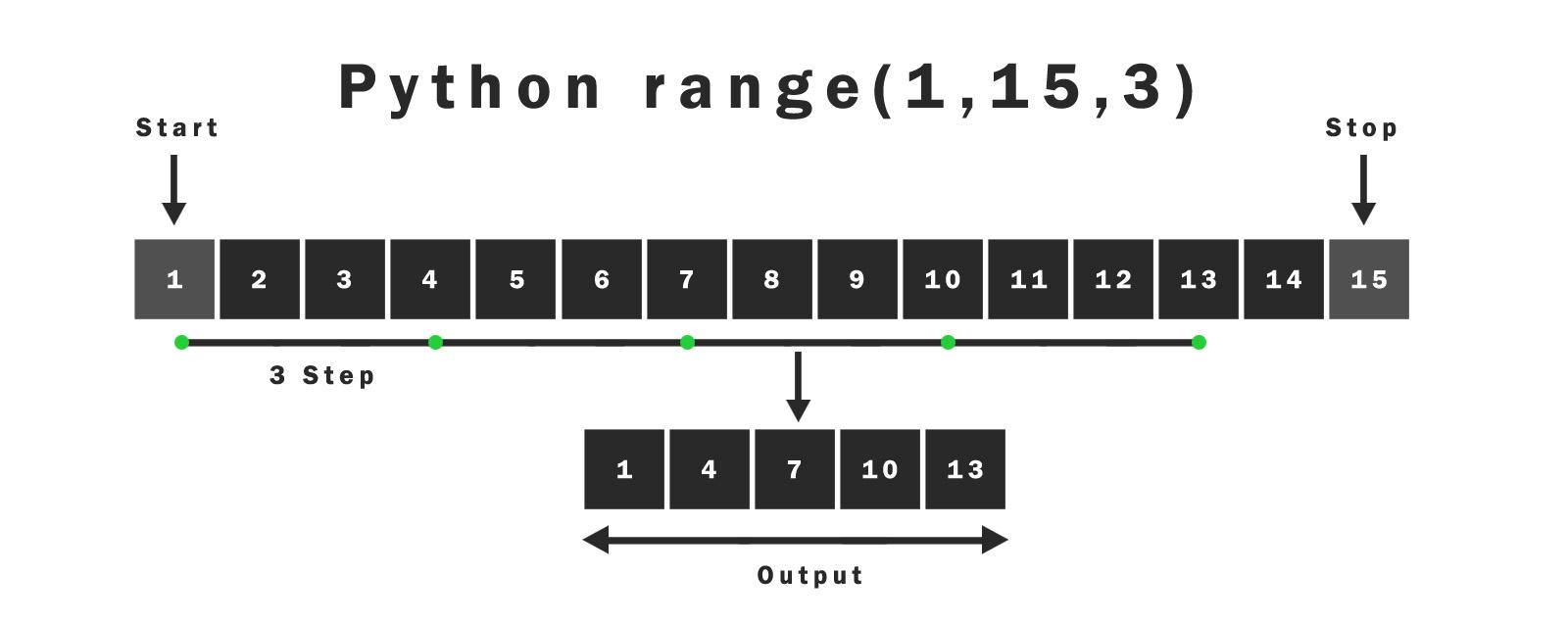 Python range(start, stop, step)