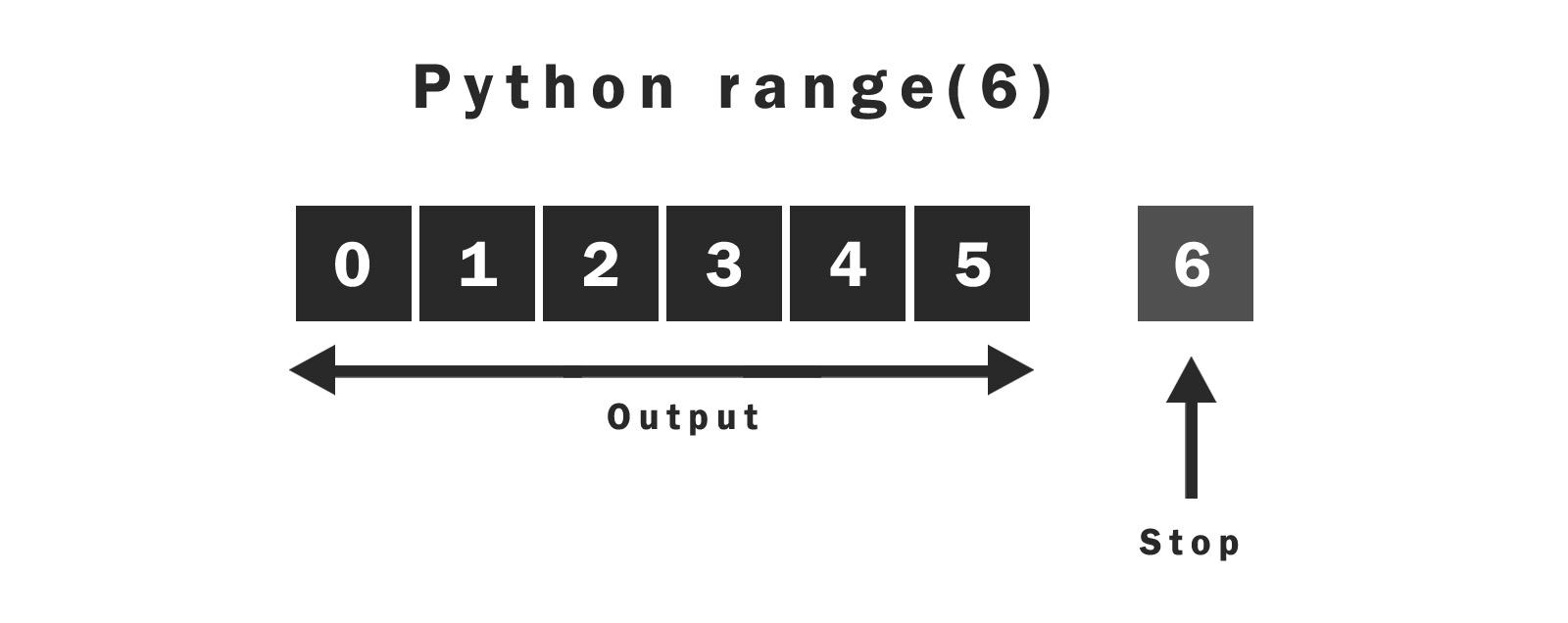 Python range(stop)